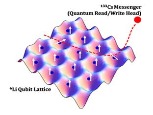 Quantum computation using neutral atoms | Chin Lab at the